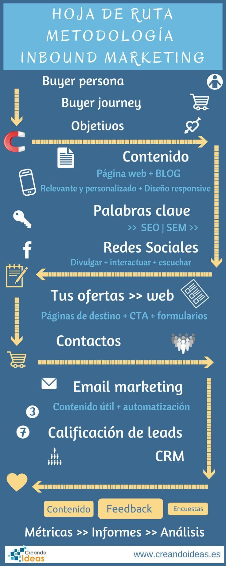 """Infografía """"Hoja de ruta metodología Inbound Marketing"""" realizada por Creando Ideas"""