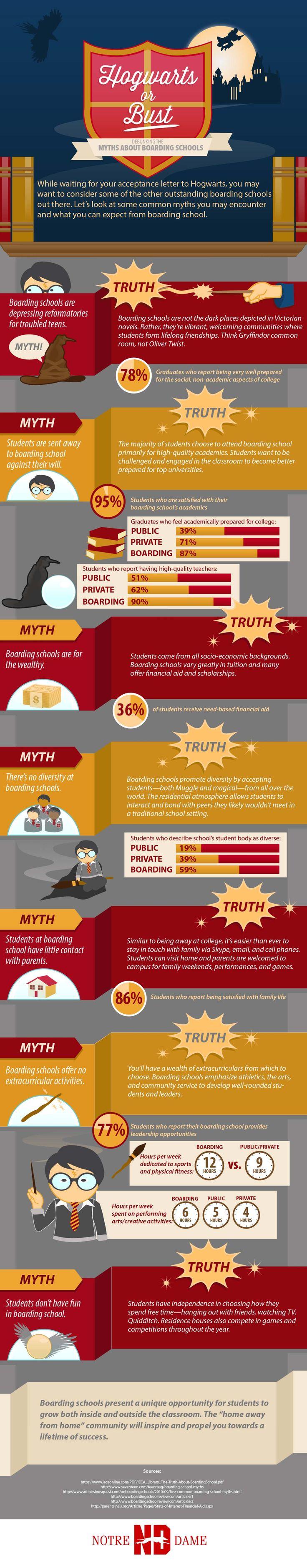 Hogwarts or Bust: Boarding School Myths and Truths #infographic #Education #BoardingSchool