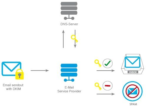 What is a DomainKeys Identified Mail (DKIM) Signature? Why it is required for your mailing server infrastructure?