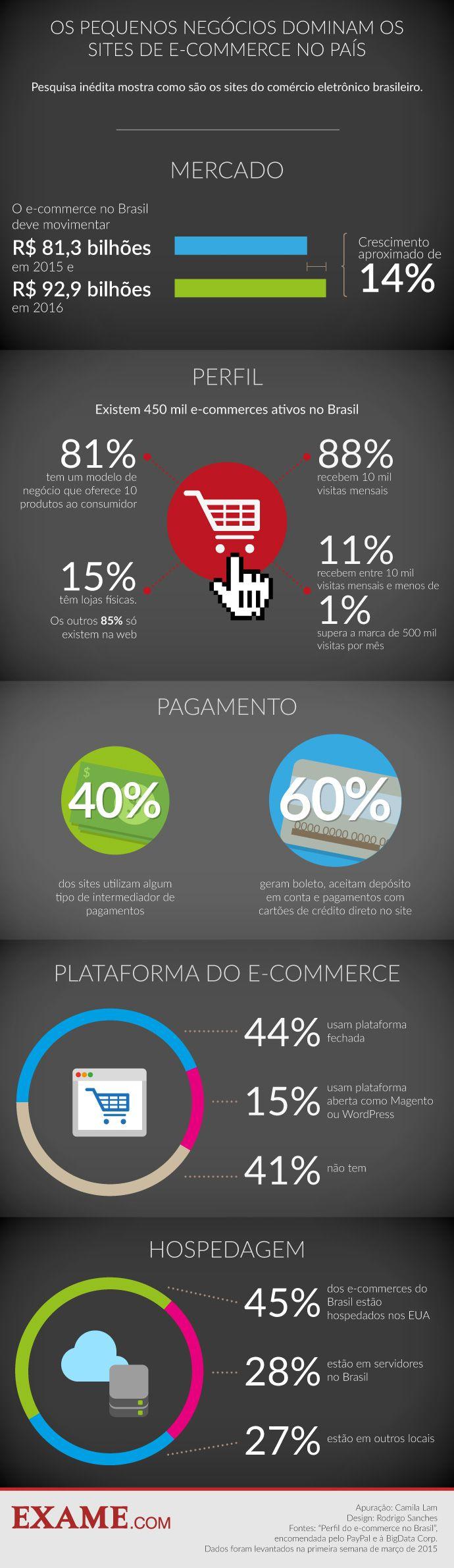 O perfil do varejo online no Brasil   EXAME.com