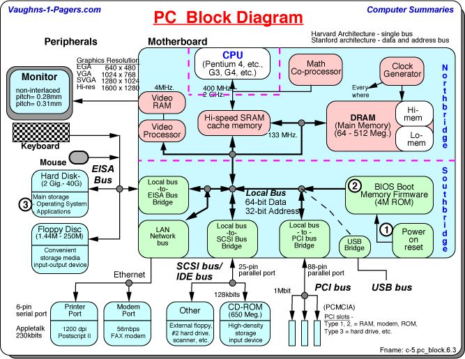 computer motherboard diagram pdf computer image block diagram of computer system pdf block image on computer motherboard diagram pdf