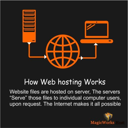 How ‪#Web #Hosting Works.....Beginner's Guide to ‪#WebHosting #WebHost #Webdevelopers ‪#‎Webdesigner‬ #Webhostguide