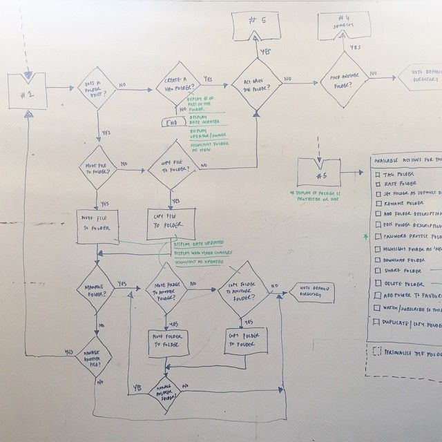 Working out #userflows
