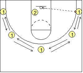 #Basketball Drills - 2-Man Shooting Drills, Bird Shooting Drill - Coach's Clipboard