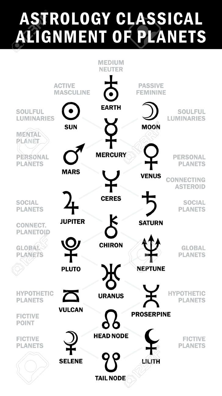 25 best collegiateheraldry images on pinterest med school astrology classical alignment of planets essential astrology symbols chart stock vector biocorpaavc