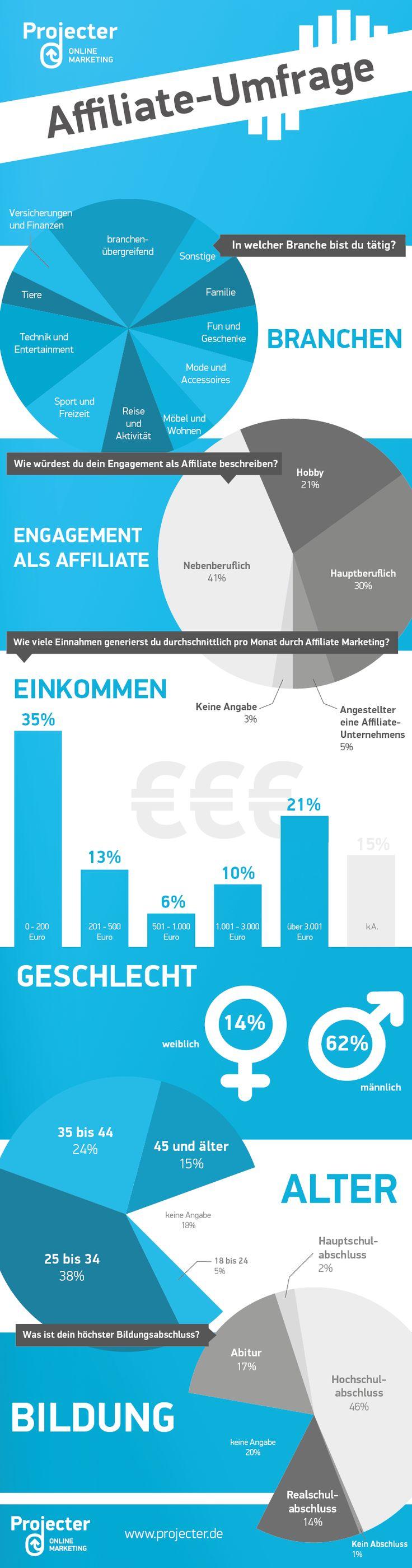 Mehr als 3.000 Euro sind drin: Das verdient man mit Affiliate-Marketing in Deutschland