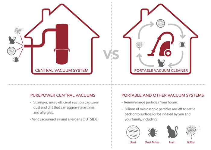 Arcadia Smart Homes - Model Home. Central Vacuum System with HEPA Filtration is a must for a Healthy Home! Dust & Dirt are all filtered and expelled from the home via the central vacuum system. HEPA air filtration removes 99.97% of all particles greater than 0.3 microns from the air that passes through.