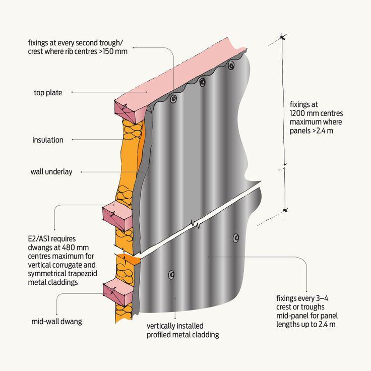Corrugated Metal Cladding Iskanje Google Details