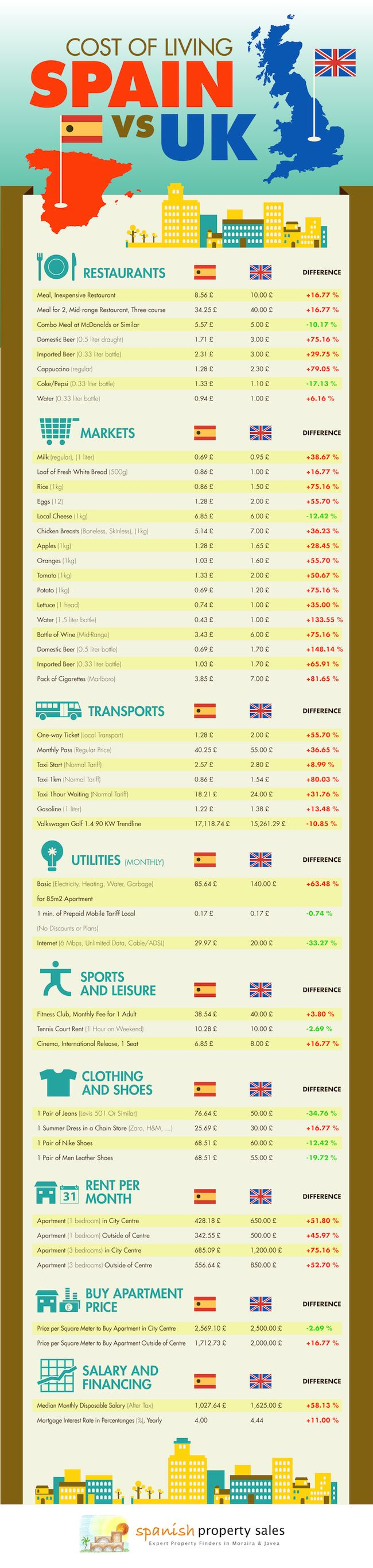 Cost of Living in Spain vs UK Infographic - Spanish Property