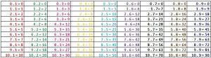 Přehled. Montessori barevné kódování.