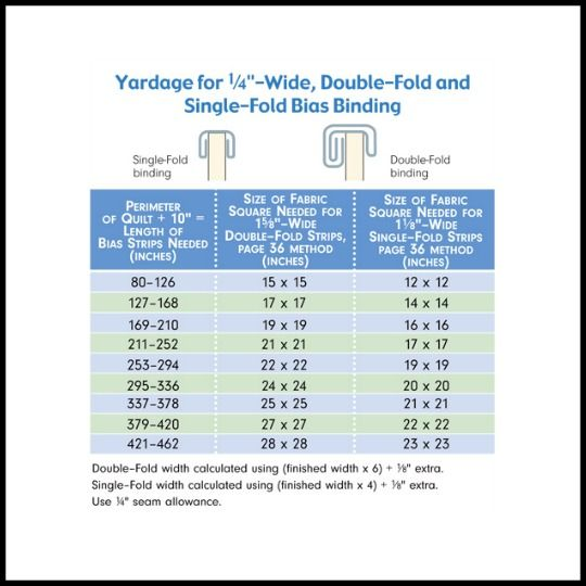 519 best Quilts - Finishing & Binding (Sides, Edges, Angles ... : cutting bias strips for quilt binding - Adamdwight.com