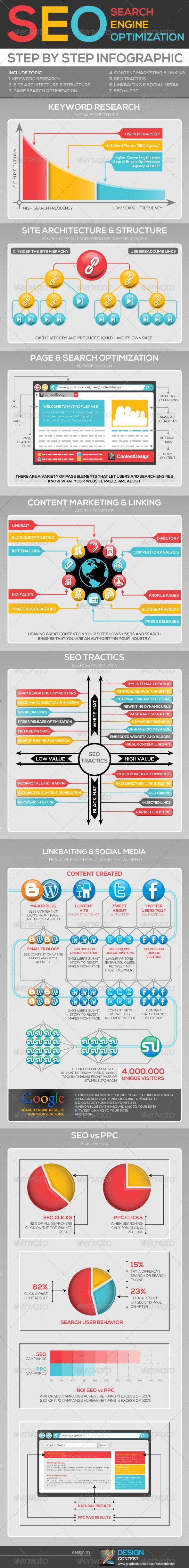 SEO Search Engine Optimization All Infographic