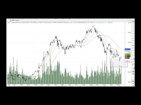 AAPL Nasdaq stock price analysis