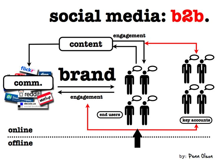 Social Media Marketing Bangalore – Vistas SMM Social Media Marketing Service help set up high-impact business profiles for you or your company and link them to optimized landing pages on your website creating excellent exposure in professional and social media circles. http://www.vistasadindia.com/social-media-marketing.php
