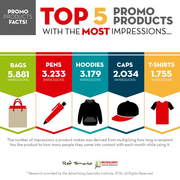 top 5 with the most promo products impressions