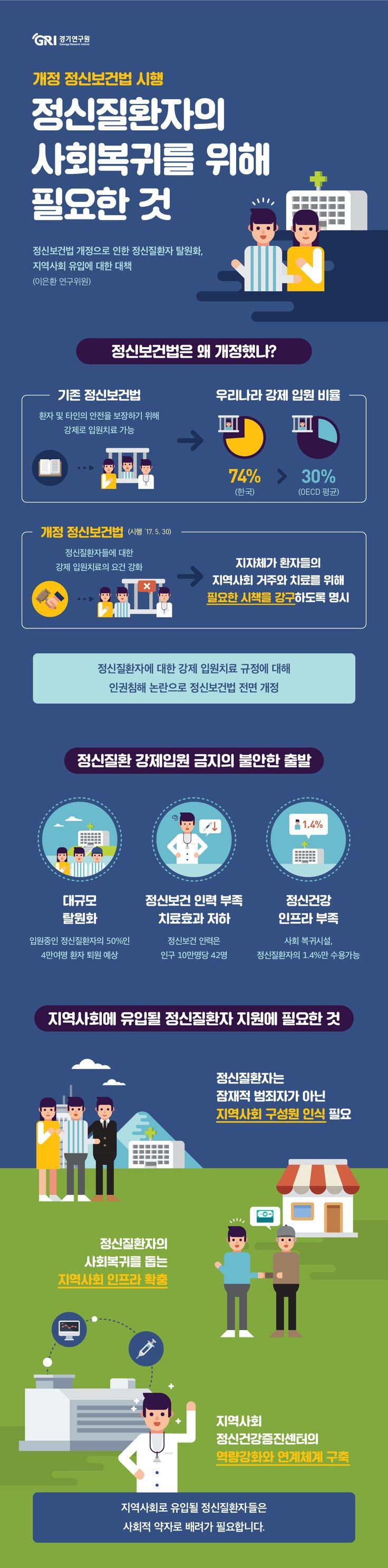[infographic] '정신질환자의 사회복귀를 위해 필요한 것'에 대한 인포그래픽