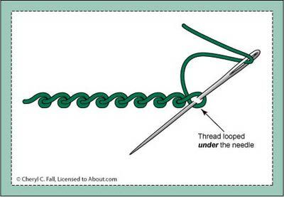 How to Work the Scroll Stitch- © Cheryl C. Fall, Licensed to About.com. Learn to work the Scroll Stitch. This beautiful surface embroidery stitch is worked by looping the thread under the needle as you stitch, creating a graceful scroll-like effect. The stitch can be used along straight lines and curves, along bands or to outline shapes. It can also mimic rippling water or waves when used in beach or water-themed embroidery projects.