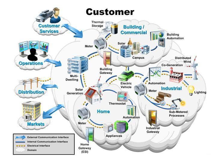 Network Security Sensors Essay