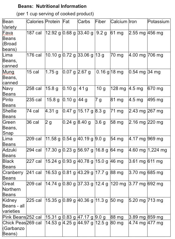 40 best Calorie Info images on Pinterest Calorie chart, Food and - food calorie chart