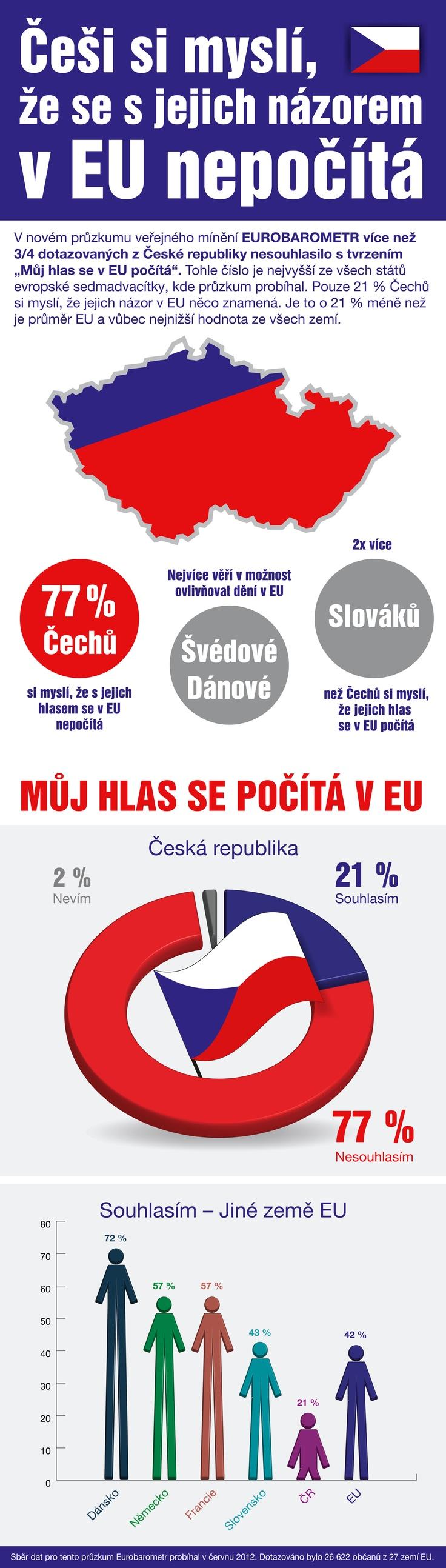 Češi si myslí, že se s jejich názorem v #EU nepočítá