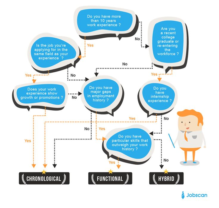 37 best Resume Etiquette images on Pinterest Etiquette, Resume - resume format guide