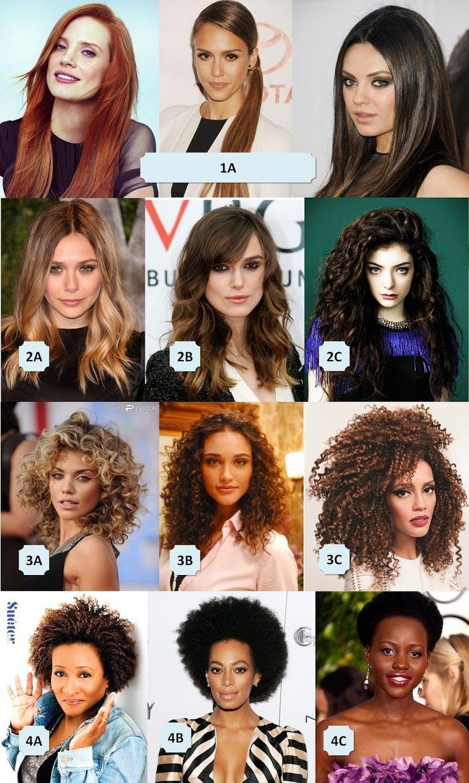qual seu tipo de cabelo em