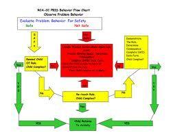 Essay on managing classroom discipline