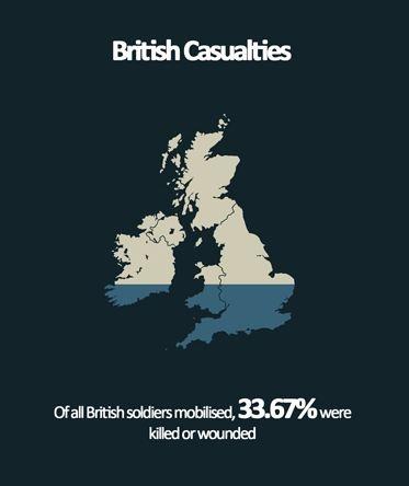 British Casualties of WW1 - Infographic