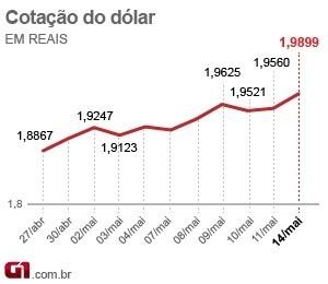 cotação do dólar (Foto: Editoria de Arte/G1)