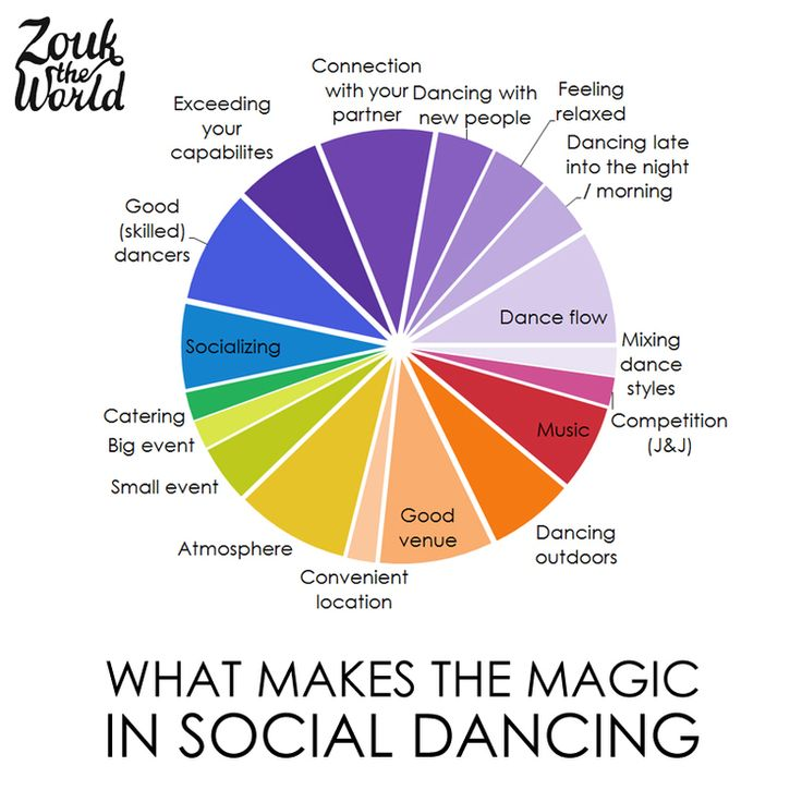 The poll: your best dancing experiences and what makes the magic in social dancing — Zouk The World