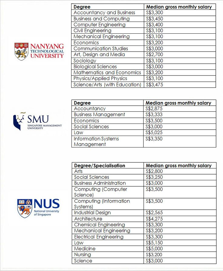 University pay table - Provided by Channel NewsAsia