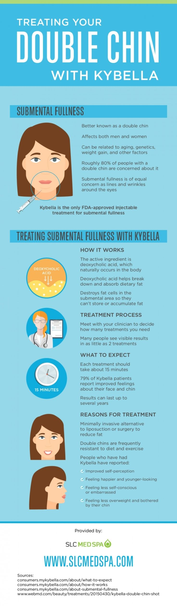 Treating Your Double Chin with Kybella Infographic