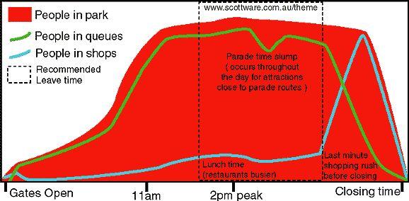 Disneyland Attendance Info - Hourly attendance / queue length - The Disneyland Linkage