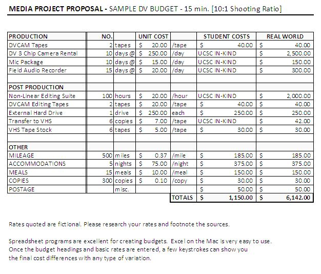 43 best filmmaking -- budget images on Pinterest Film making - film proposal template