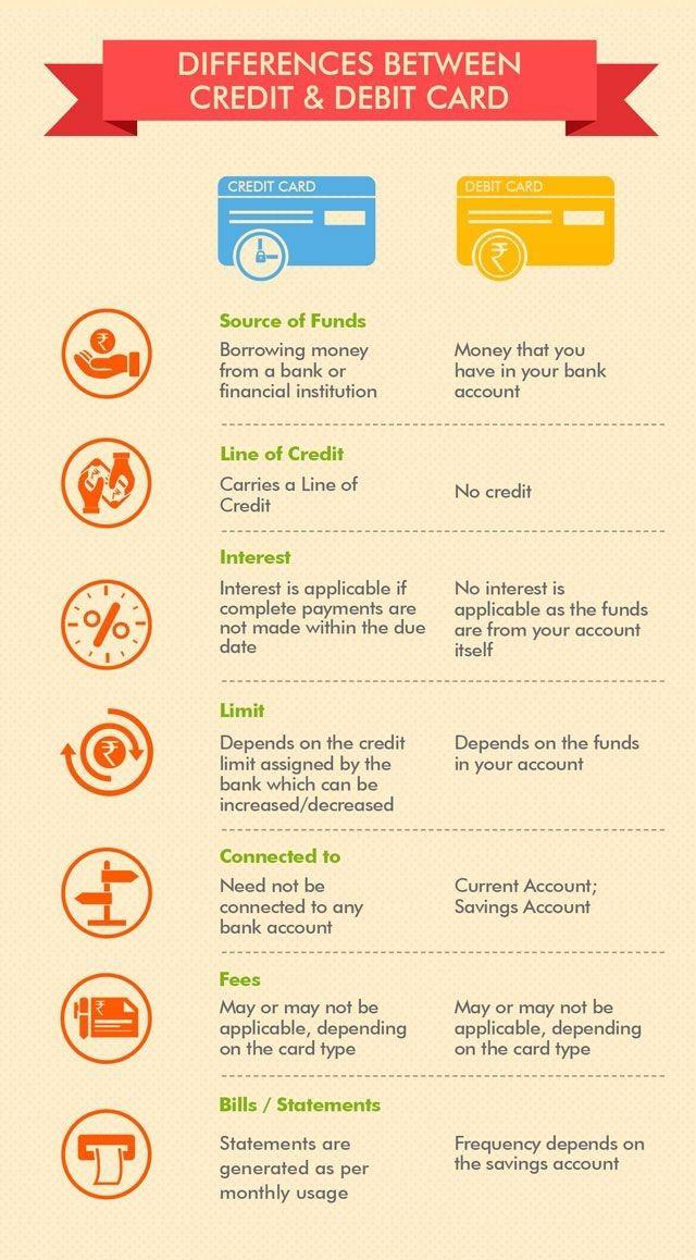 Difference Between Credit & Debit Card. Debit card, Credit card
