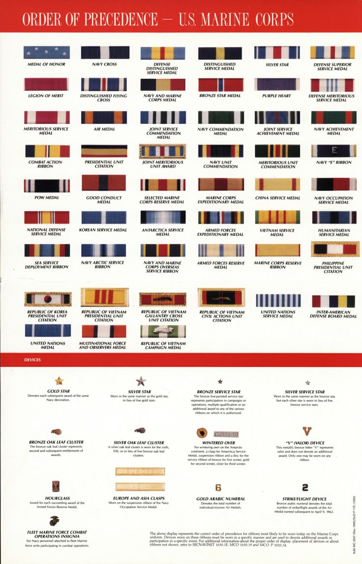 This Order of Precedence chart for the United States Marine Corps (received by the Library in 1991) is used by Marines to determine how decorations are to be worn on a uniform. The list begins with the Congressional Medal of Honor and proceeds to the right. It also explains the devices used on those decorations that may represent information about the number of additional awards of a decoration or number of campaigns or operations served.