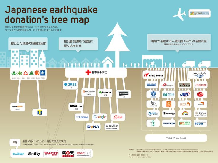 Japanese earthquake donations tree map | 3.11 Graph