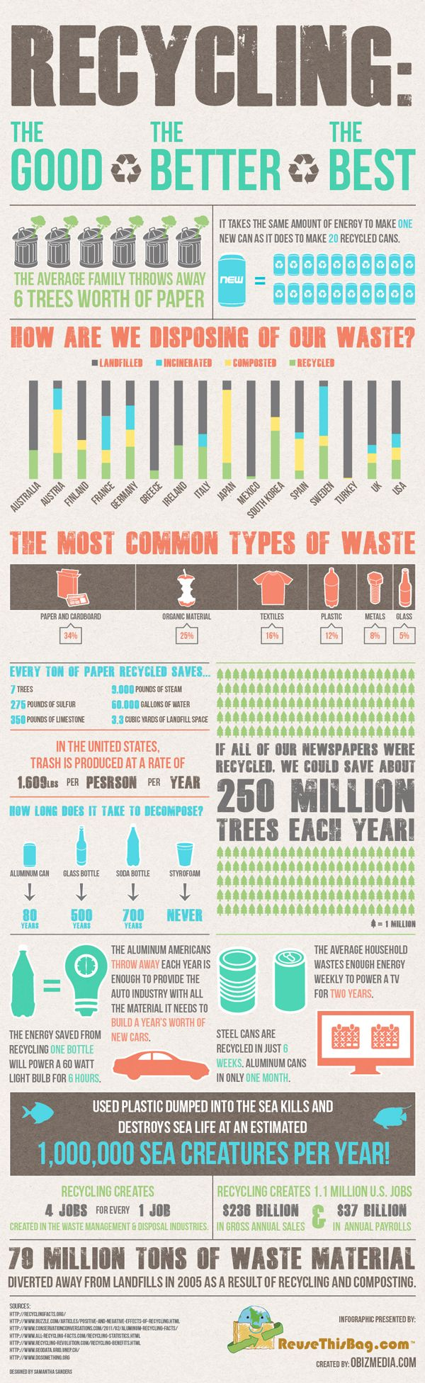 Recycling: The Good, The Better and The Best