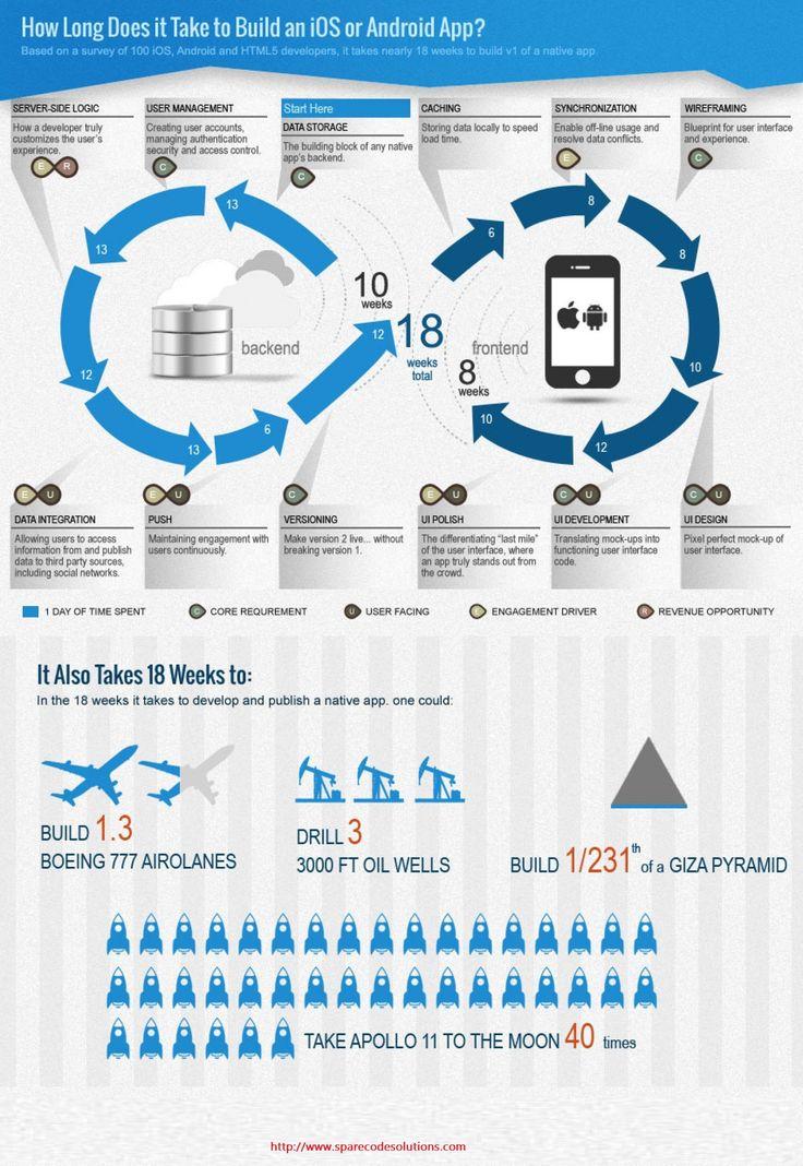 24 best Computer Science images on Pinterest Computer science - copy blueprint lsat glassdoor