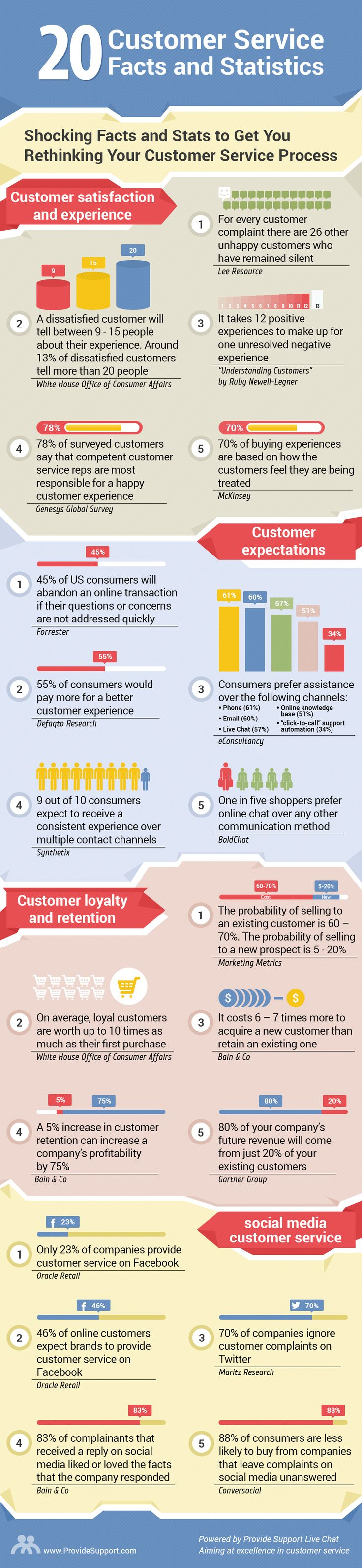 20 Shocking Customer Service Facts and Stats (Infographic): http://www.providesupport.com/blog/20-shocking-customer-service-facts-and-statistics/ #customerservice #custserv