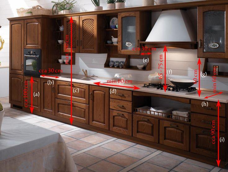 Madeleine kuchyňská linka, Ergonomie v centimetrech. V ergonomii kuchyně platí také několik zásad týkající se rozměrů, výšek a vzdáleností jednotlivých prvků kuchyňské linky.