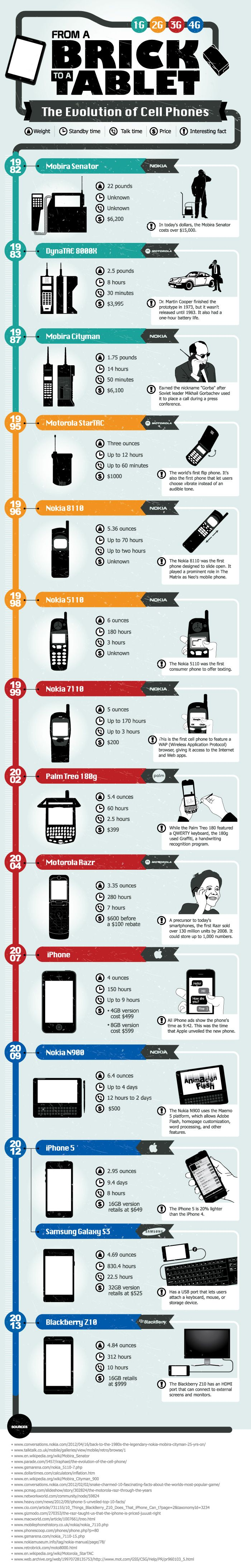 From a Brick to a Tablet – The Evolution of Cell Phones.  Today You Can Literally Build a Business on Your SmartPhone.
