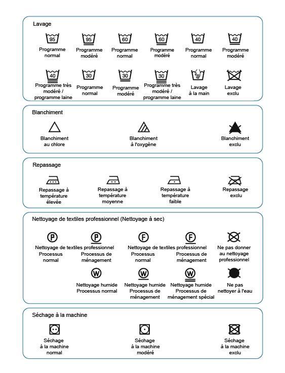 Les symboles de lavage