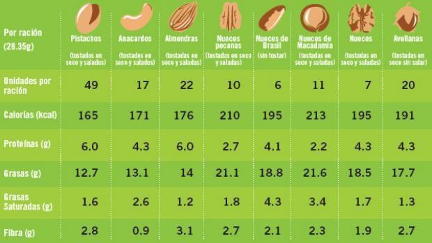 El pistacho, uno de los frutos secos con menos calorías   American Pistachio Growers