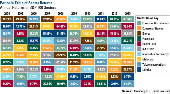 Table of annual returns of S&P 500 sectors. http://www.usfunds.com/investor-library/frank-talk/continuing-a-winning-formula-for-2014/#.UtdAW7Q2drc