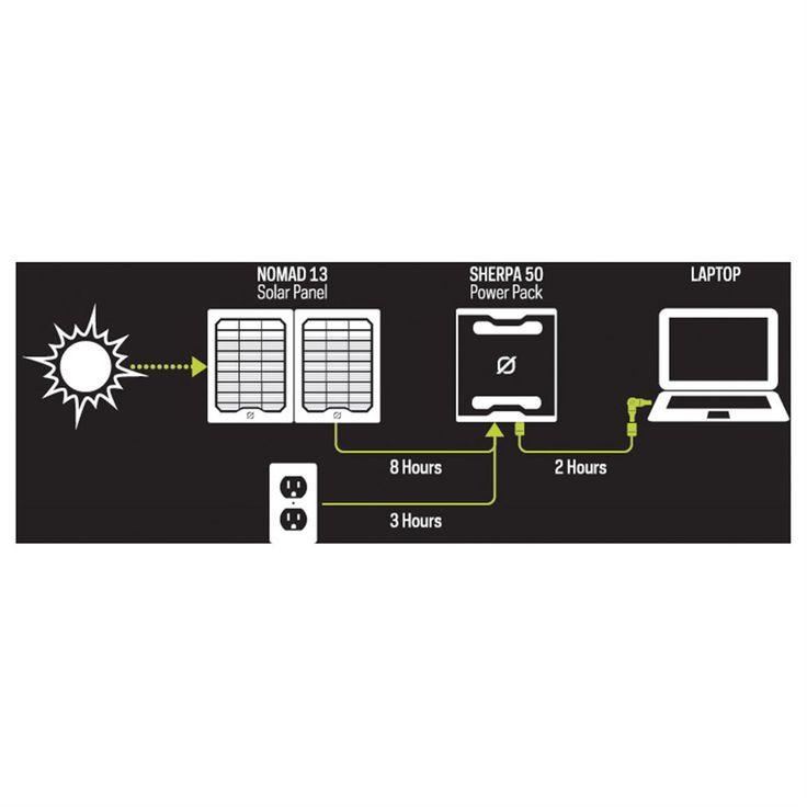 Goal Zero Sherpa 50 Solar Recharging Kit with Nomad 13 and 110V Inverter