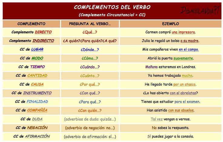 Complementos del verbo español. Complemento circunstancial