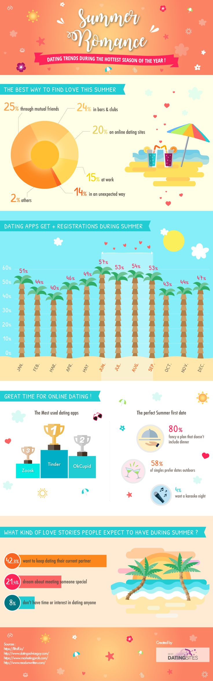 Love is a time to meet new people... romance and dates under the sun... in this infographic we investigate single's habits in summer to undercover the meaning of Summer Love!