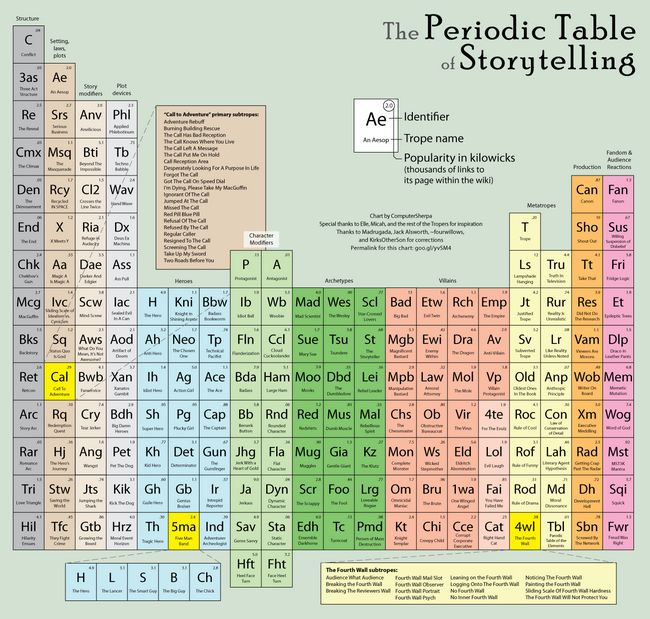 85 best periodic tables images on pinterest periodic for Periodic table at 85