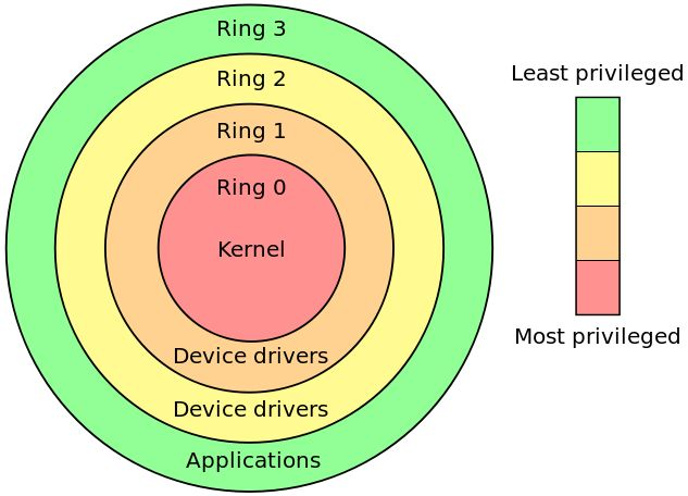 Privilege rings for the x86 microprocessor architecture available in protected mode. Operating systems determine which processes run in each mode.